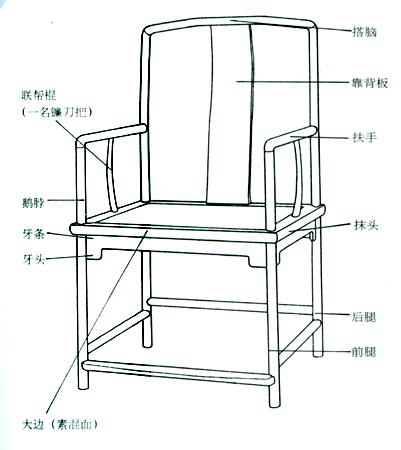 认识4种椅子的部位名称